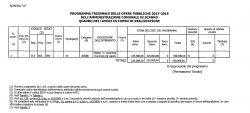 Piano triennale 2017-2019 - Lavori in corso