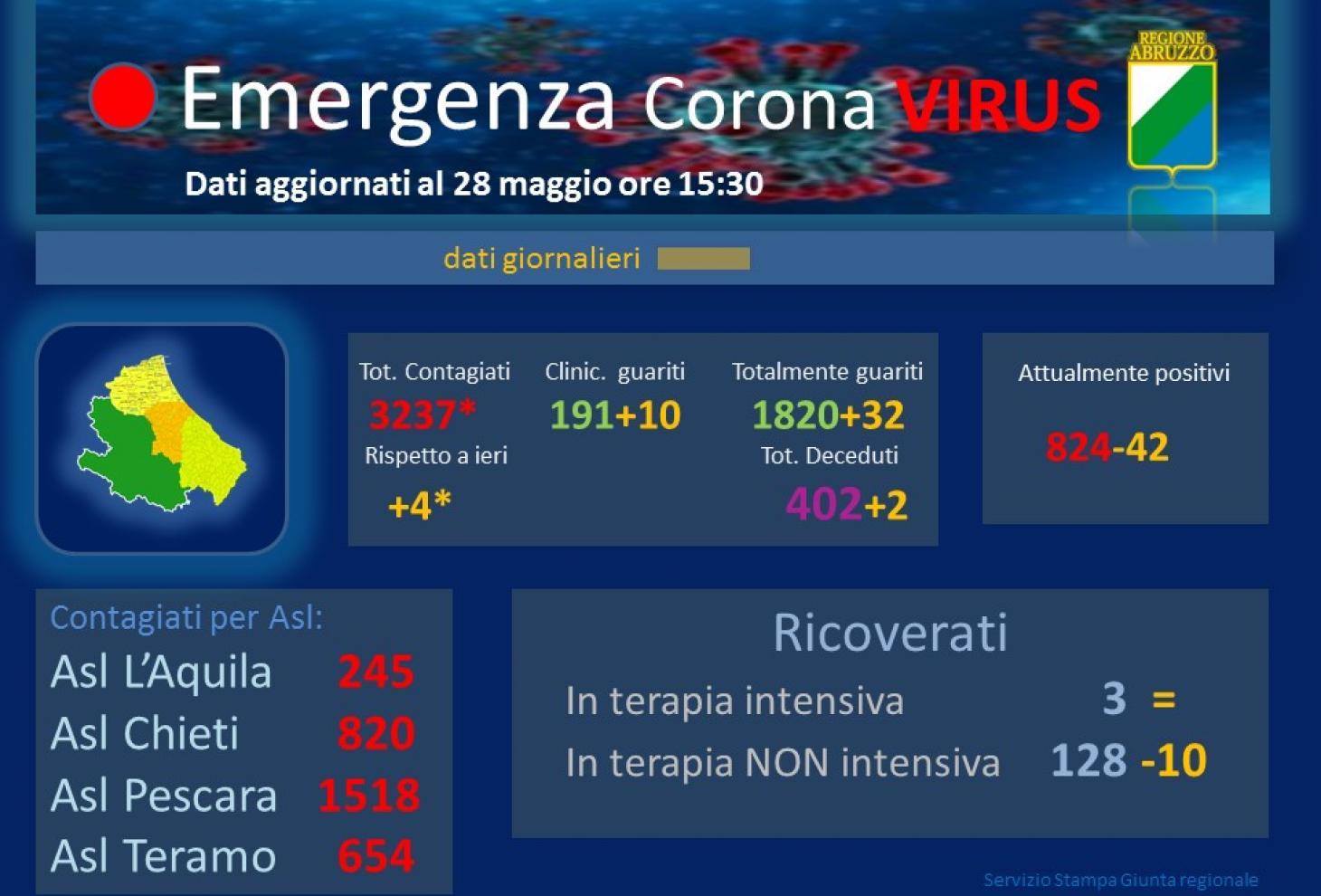 Coronavirus: Abruzzo, dati aggiornati al 28 maggio. Casi positivi a 3237*